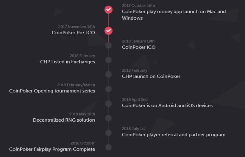 Roadmap van Coinpoker